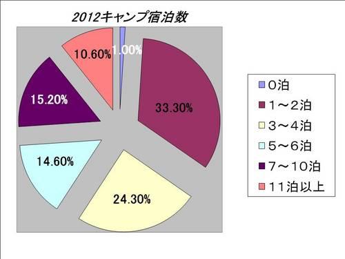 2012宿泊.jpg