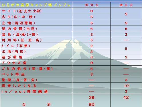 ひるがの高原キャンプ場評価基準.jpg